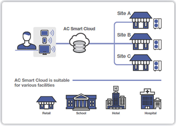 What Is AC Smart Cloud