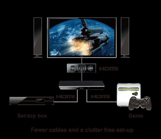 HDMI Input x 2