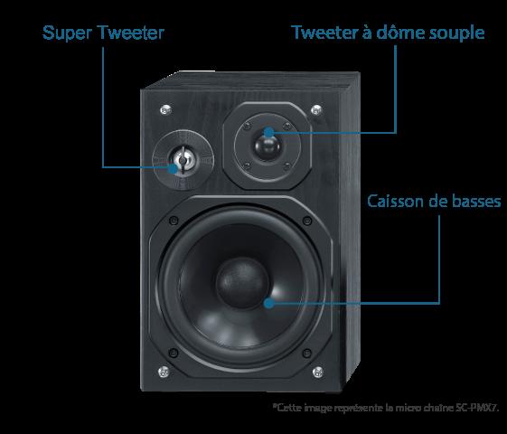Système d'enceintes 3voies Bass-Reflex