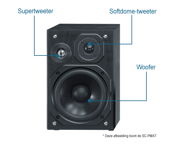 3-weg basreflex-luidsprekersysteem