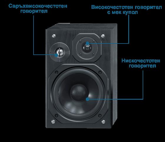 3-лентова система от високоговорители с бас рефлектор
