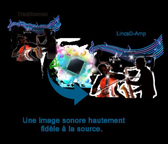 Amplificateur LincsD-Amp™