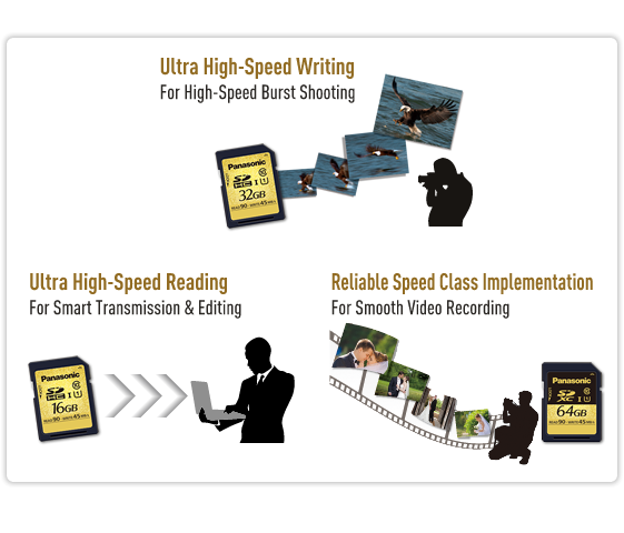 Ultra High Speed (UHS-I)