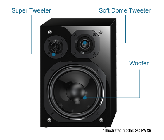 3-Way Bass-Reflex Speaker System