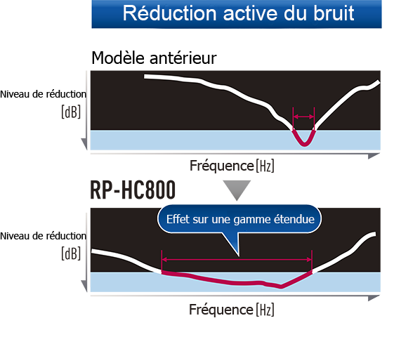 Réduction du bruit