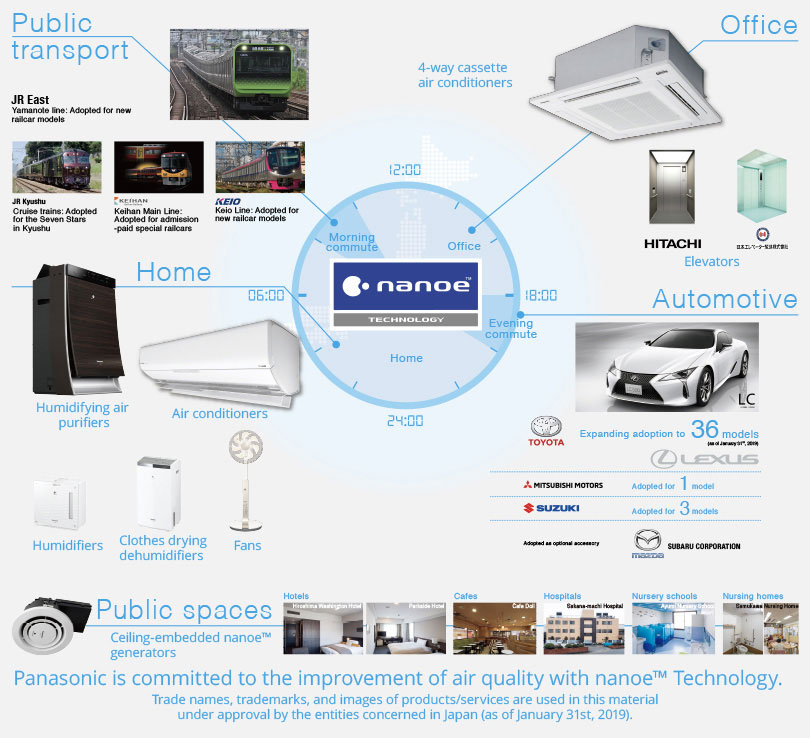 Today, nanoe™ Technology is used in a wide variety of scenes, including private homes, public spaces, offices, automobiles, and more.