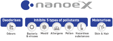 The picture of nanoeX Logo and the seven effects of Odours, Bacteria & viruses, Mould, Allergens, Pollen, Hazardous substances and Skin & Hair shown using an illustration.