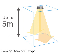The illustration shows the wider angle jetting port allows the airflow to reach as far as five meters.