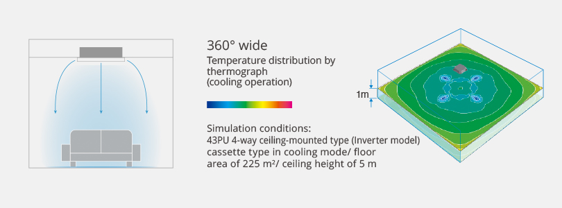 Image showing how the flaps on product allow it to direct air 360° for temperature control that is even and consistent.
