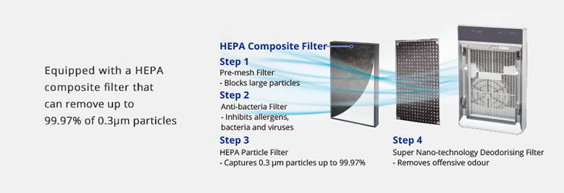 Image showing a HEPA composite filter and describing the 4-step air purifying process