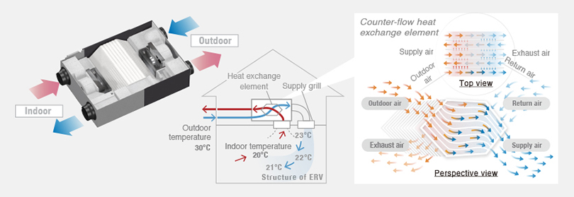 Image showing the internal structure of an energy recovery ventilator and how it recycles warm and cool air inside the home and how the heat exchange mechanism works.