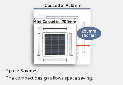 Image showing that the mini cassette product is 250 mm more compact than a conventional cassette product.