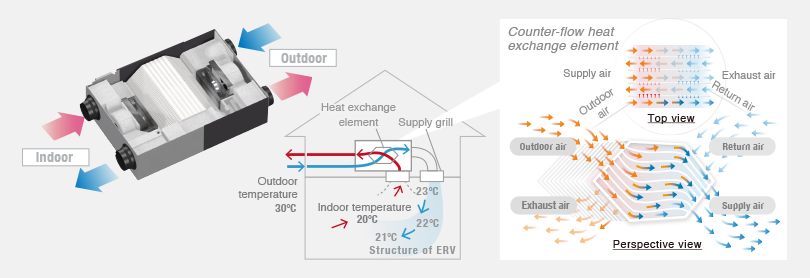 Image of the structure of an energy recovery ventilation system showing how it exchanges heat between warm and cool airflows.