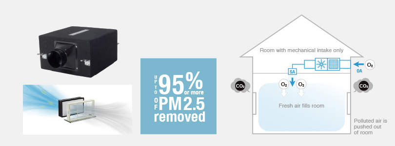 Image showing what a supply air fan looks like and how it can help eliminate 95% of PM2.5, helping maintain fresh air throughout the home.