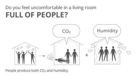Image showing how when many people gather in a living room, CO₂ and humidity can increase, causing significant discomfort.