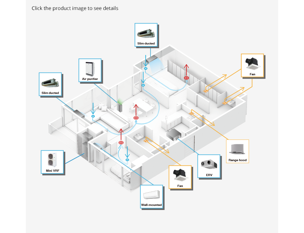 Image of a room map as an example showing living area, dining area, kitchen, washrooms, and bedrooms of a condominium as seen from above, showing possible locations of 9 different air quality management devices, 8 of them revealing product details when you click on them.