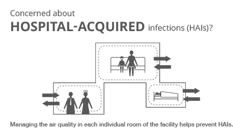 Image showing how helping prevent hospital-acquired infections, or HAIs, is an important function of air quality management.