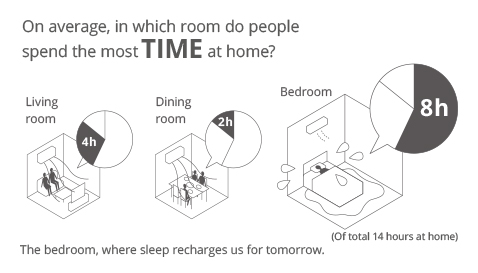 Image showing that on average, we spend about 14 hours at home every day, and that we spend the most time in the bedroom—about 8 hours.