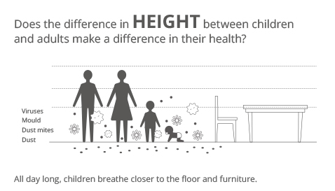 Image showing how viruses and dust are found in high volume near the floor and how since children are shorter, they are physically closer and thus more susceptible to these hazards.