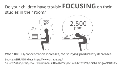 Image showing how when children study in their room, the CO₂ concentration can rise, negatively impacting their ability to concentrate.