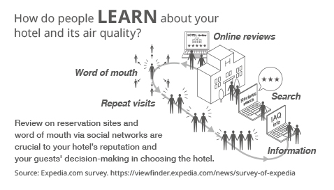 Image showing how when consumers select hotels based on what they read on hotel booking websites and social media, air quality is an important factor in their decision.