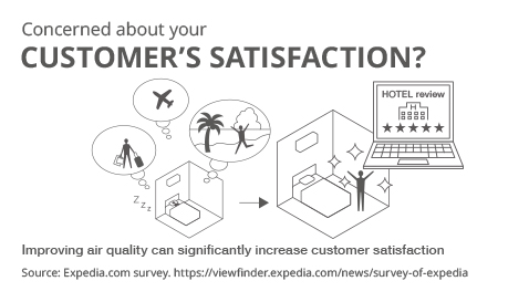Image showing how enhancing air quality can result in increased customer satisfaction.