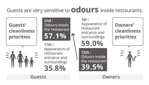 The illustration shows that the guests care about in-store odour more than owners thought.