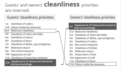 The illustration shows that the priority for in-store cleanliness is inversed between guests and owners. The guests care about the in-store odour the second, but owners care about it the 12th. The owners care about the Entrance and surroundings of the store the most, but guests care about it the 12th.