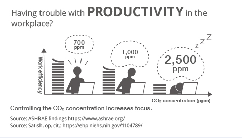 Image showing how when the CO₂ concentration in an office goes up, productivity goes down.