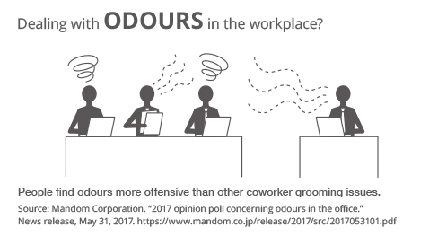 Image showing how in an office environment, the odours that people produce can affect the wellness of others.
