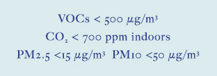 VOCs < 500 μg/㎥, CO₂ < 700ppm indoors, PM2.5 < 15μg/㎥, PM10 < 50μg/㎥
