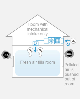 Image showing how the supply air fan provides fresh air in an indoor environment. Supply air fan can remove approximately 95% of P2.5.