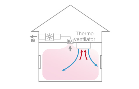 Image of a thermo ventilator within a bathroom. The bathroom is kept clean by exhausting moisture and smell