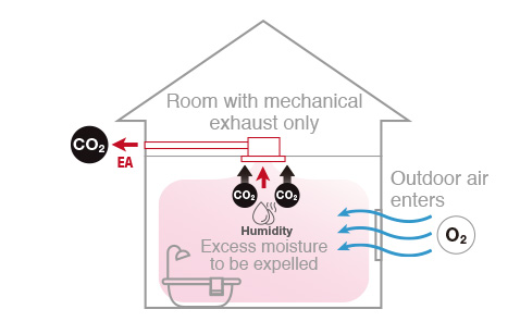 Image of a ceiling-mounted ventilation system and how it is designed to expel humidity from the house.