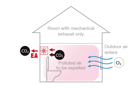 Image a bathroom fan looks like and how it is designed to expel dirty air from the house.