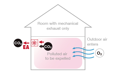 Image of a wall-mounted ventilation fan system and how it is designed to expel humidity from the house.