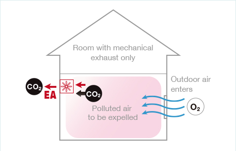 Image showing a wall-mounted ventilation fan installed and how it expels dirty air from the house.