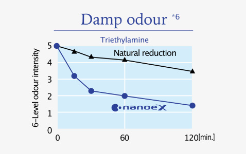 nanoe™ X reduced damp odour intensity to a hardly noticeable level in 1 hour.