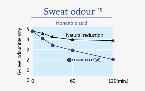 nanoe™ X reduced sweat odour intensity massively in 1 hour.
