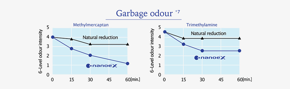 nanoe™ X reduced garbage odour intensity in 0.5 hours.