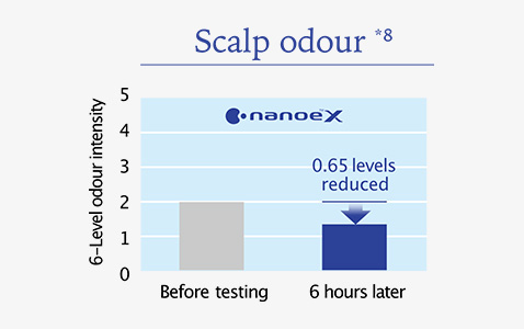 nanoe™ X reduced scalp odour intensity massively in 6 hours.