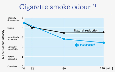 nanoe™ reduces odour intensity by 1.2 levels in 2 hours.