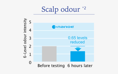 nanoe™ reduced scalp odour intensity massively in 6 hours.