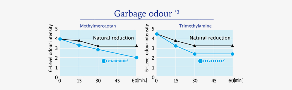 nanoe™ reduced garbage odour intensity in 1 hour.
