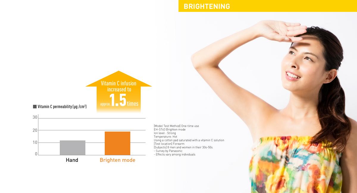 Integrated Brighten Mode