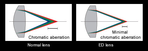 Extra-Low Distortion Lens