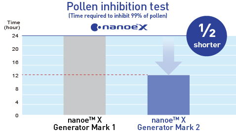 A graph showing that with the nanoe™ X Generator Mark 2 pollen can be inhibited twice as fast as with the nanoe™ X Generator Mark 1