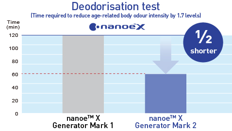 A graph showing that with the nanoe™ X Generator Mark 2 odours can be inhibited twice as fast as with the nanoe™ X Generator Mark 1