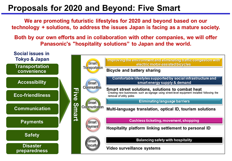 Image: Proposals for 2020 and Beyond: Five Smart. We are promoting futuristic lifestyles for 2020 and beyond based on our technology + solutions, to address the issues Japan is facing as a mature society. Both by our own efforts and in collaboration with other companies, we will offer Panasonic's hospitality solutions to Japan and the world. Social issues in Tokyo & Japan are: Transportation convenience, Accessibility, Eco-friendliness, Communication, Payments, Safety, and Disaster preparedness. To overcome these issues, Panasonic will offer Five Smart solutions which are: 1. Smart Transportation: Improving the environment and eliminating traffic congestion with electric motor-assisted bicycles. Bicycle and battery sharing. 2. Smart Communities: Comfortable lifestyles supported by social infrastructure and smart energy supply & demand. Smart street solutions, solutions to combat heat - Creating new businesses such as signage using street-level equipment installed following the removal of utility poles. 3. Smart Communication: Eliminating language barriers. Multi-language translation, optical ID, tourism solutions. 4. Smart Payment: Cashless ticketing, movement, shopping. Hospitality platform linking settlement to personal ID. 5. Smart Security: Balancing safety with hospitality. Video surveillance systems.