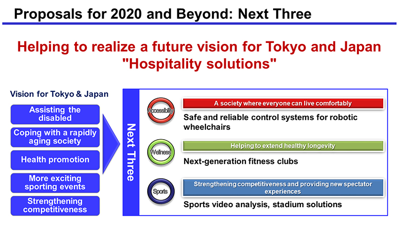 Image: Proposals for 2020 and Beyond: Next Three. Helping to realize a future vision for Tokyo and Japan Hospitality solutions. Vision for Tokyo & Japan are Assisting the disabled, Coping with a rapidly aging society, Health promotion, More exciting sporting events, and Strengthening competitiveness. Panasonic will offer Next Three solutions, which are: 1. Accessibility: A society where everyone can live comfortably. Safe and reliable control systems for robotic wheelchairs. 2. Wellness: Helping to extend healthy longevity. Next-generation fitness clubs. 3. Sports: Strengthening competitiveness and providing new spectator experiences. Sports video analysis, stadium solutions.
